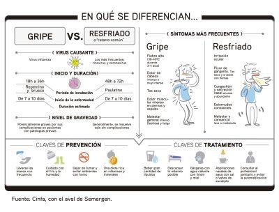 Gripe vs. Resfriado_OK