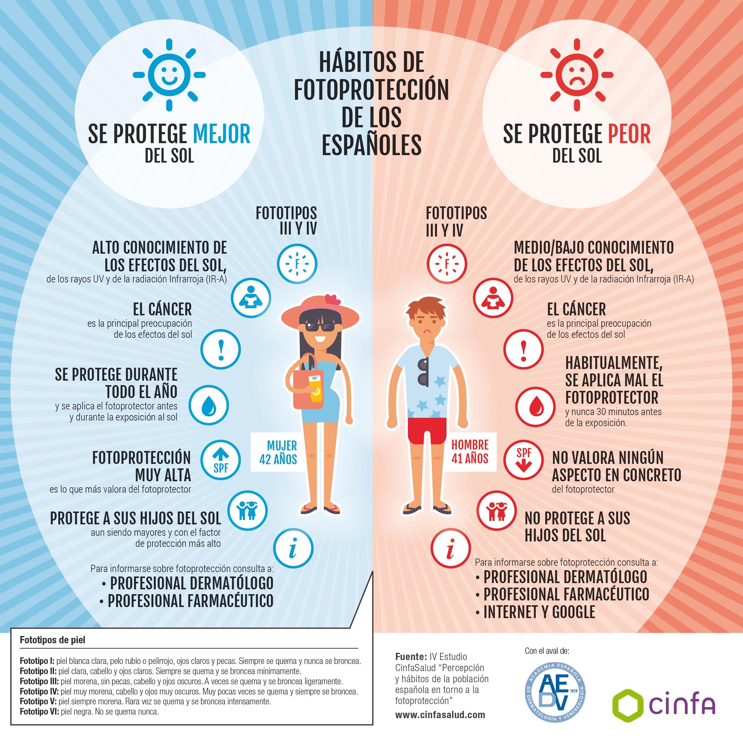 Infografico-IV-EstudioCinfasalud-Fotoproteccion_A