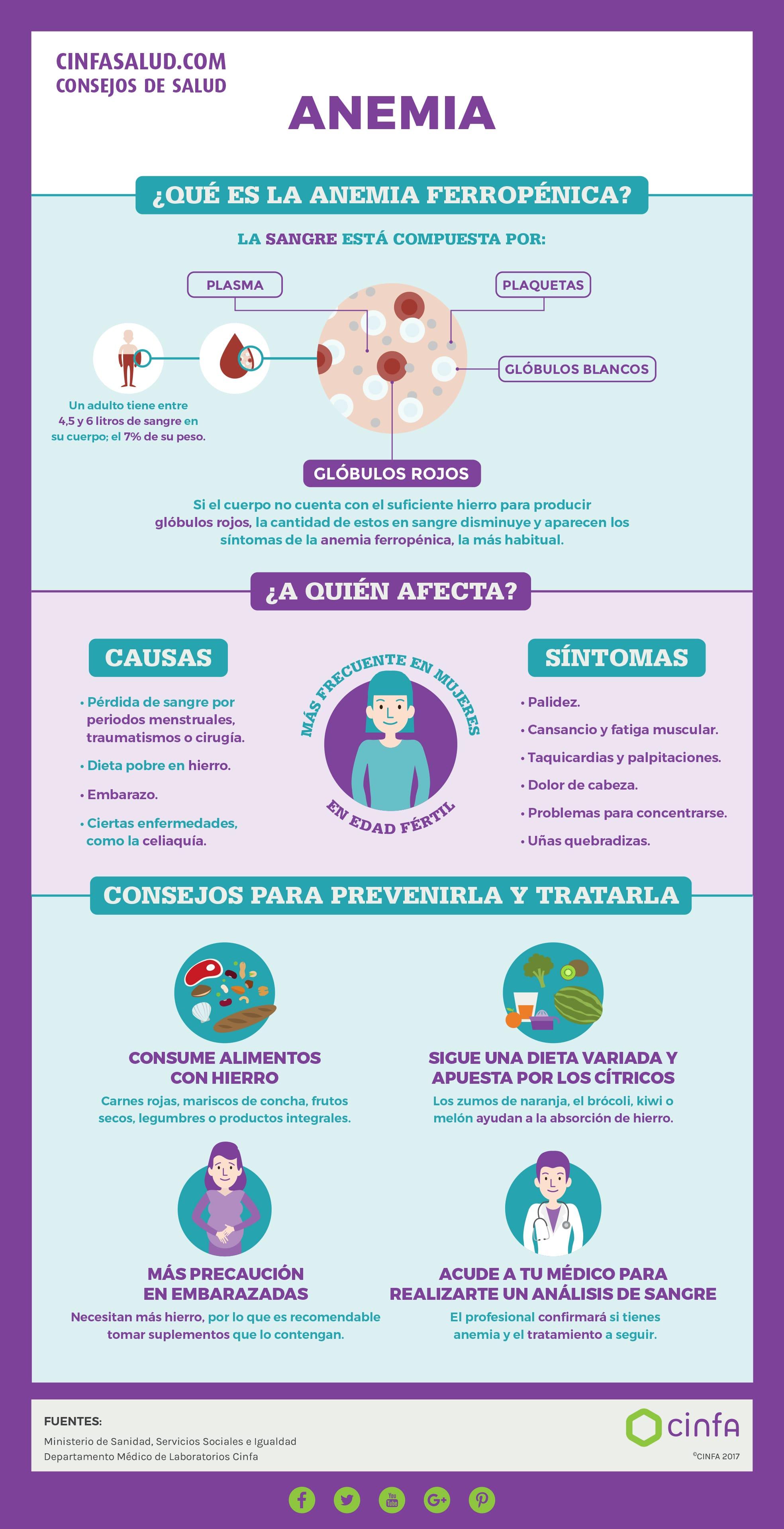 factores de riesgo de anemia ferropenica pdf